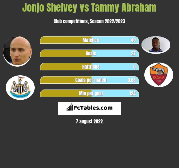 Jonjo Shelvey vs Tammy Abraham h2h player stats
