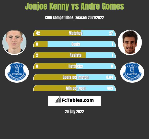 Jonjoe Kenny vs Andre Gomes infographic