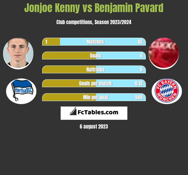 Jonjoe Kenny vs Benjamin Pavard infographic