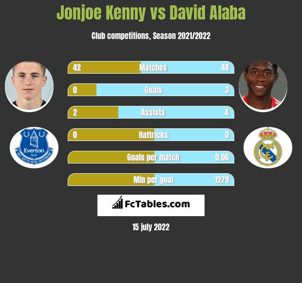 Jonjoe Kenny vs David Alaba infographic