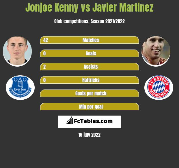 Jonjoe Kenny vs Javier Martinez infographic