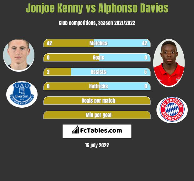 Jonjoe Kenny vs Alphonso Davies infographic