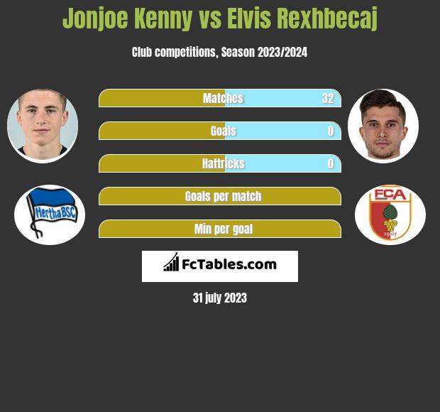 Jonjoe Kenny vs Elvis Rexhbecaj infographic