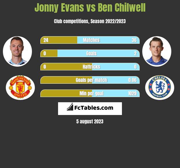 Jonny Evans vs Ben Chilwell infographic