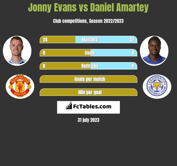 Jonny Evans vs Daniel Amartey infographic