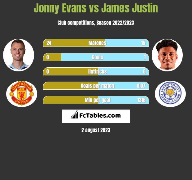 Jonny Evans vs James Justin infographic