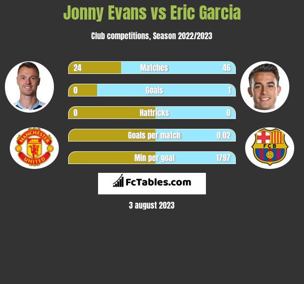 Jonny Evans vs Eric Garcia infographic