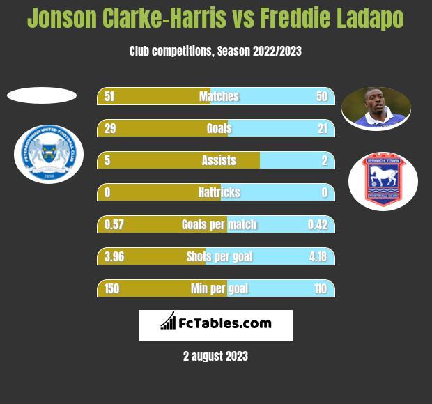 Jonson Clarke-Harris vs Freddie Ladapo h2h player stats