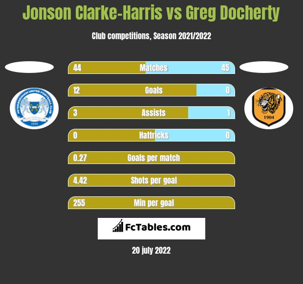 Jonson Clarke-Harris vs Greg Docherty h2h player stats