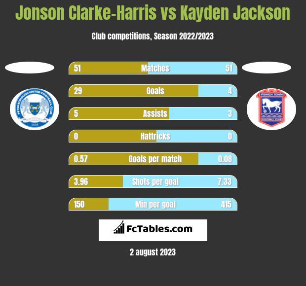 Jonson Clarke-Harris vs Kayden Jackson h2h player stats