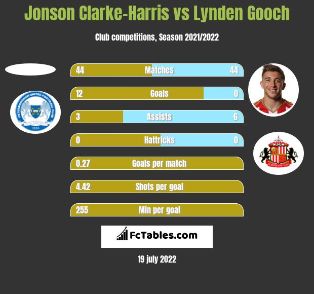 Jonson Clarke-Harris vs Lynden Gooch h2h player stats