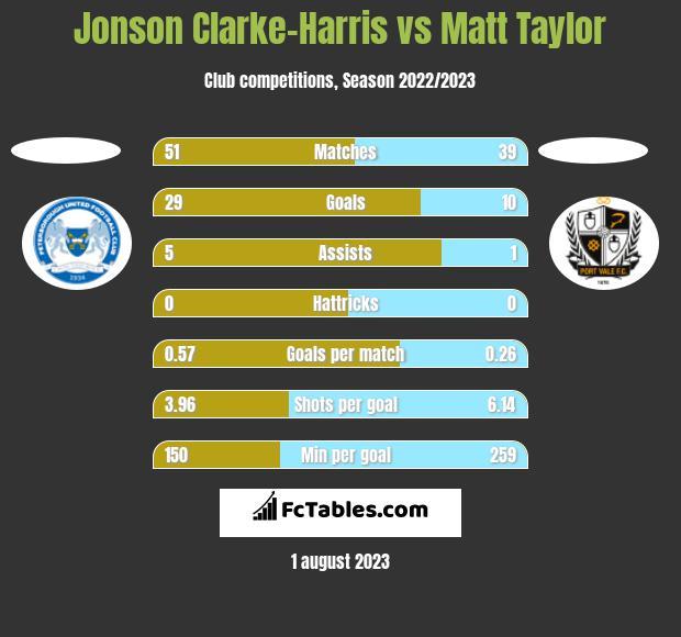 Jonson Clarke-Harris vs Matt Taylor h2h player stats