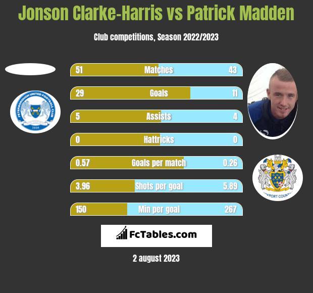 Jonson Clarke-Harris vs Patrick Madden h2h player stats