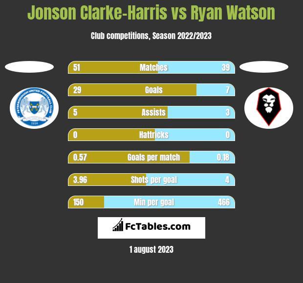 Jonson Clarke-Harris vs Ryan Watson h2h player stats