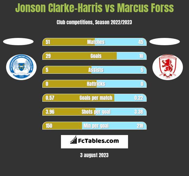 Jonson Clarke-Harris vs Marcus Forss h2h player stats