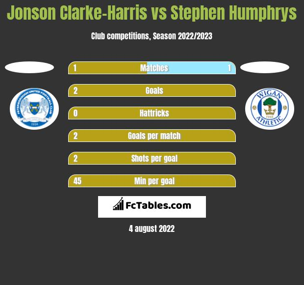 Jonson Clarke-Harris vs Stephen Humphrys h2h player stats