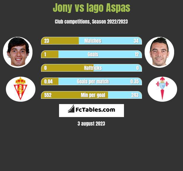 Jony vs Iago Aspas infographic