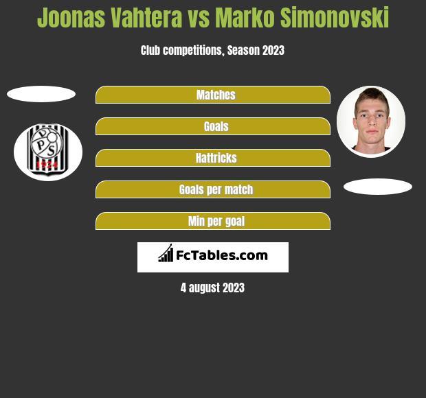 Joonas Vahtera vs Marko Simonovski h2h player stats
