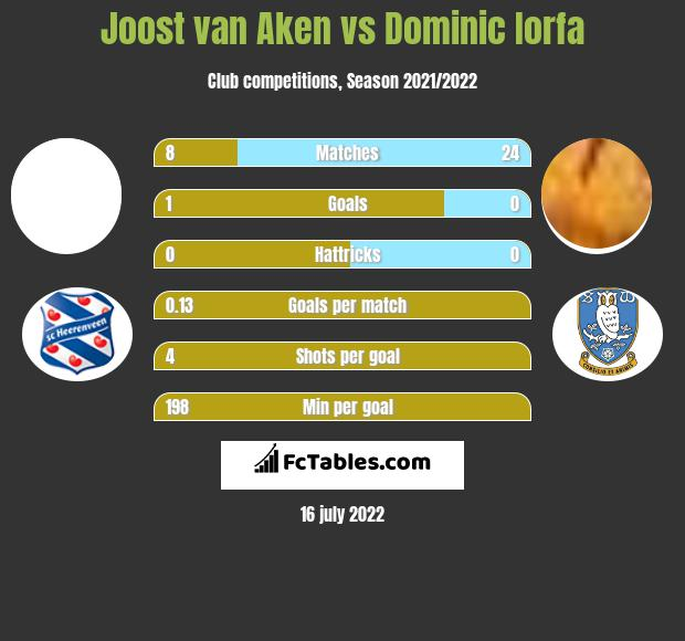 Joost van Aken vs Dominic Iorfa infographic
