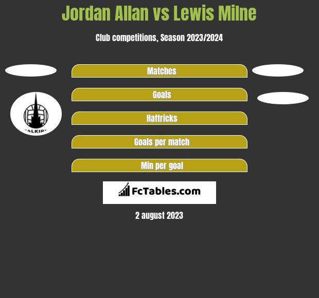 Jordan Allan vs Lewis Milne h2h player stats