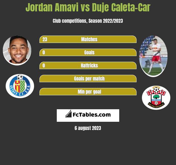 Jordan Amavi vs Duje Caleta-Car infographic