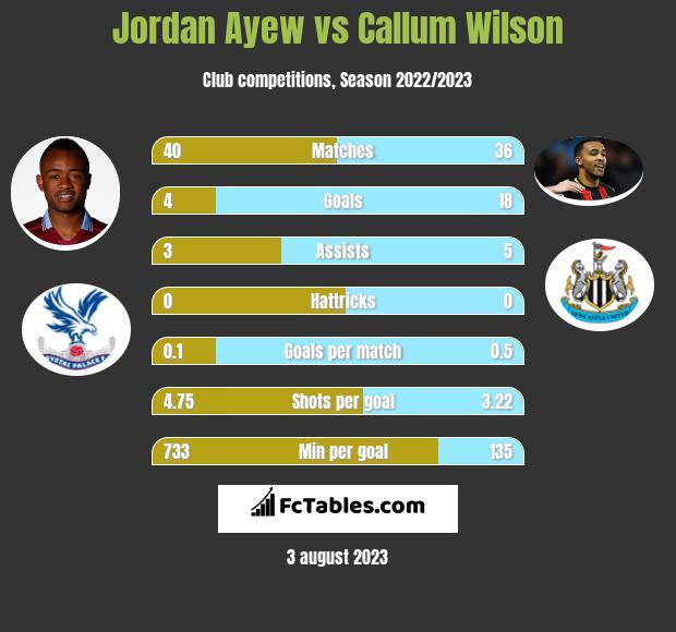 Jordan Ayew vs Callum Wilson infographic