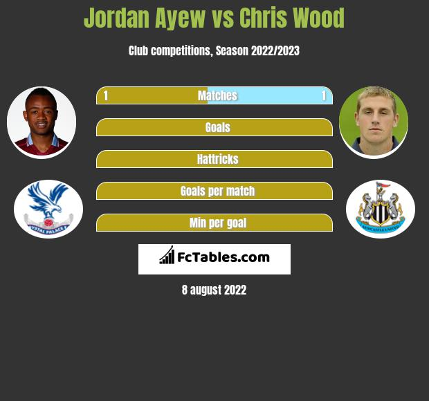 Jordan Ayew vs Chris Wood h2h player stats