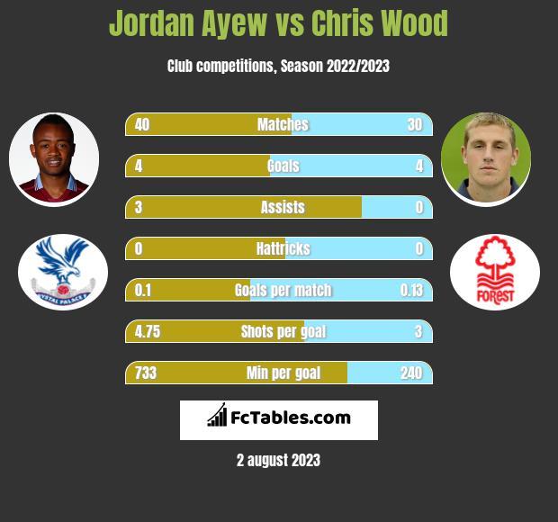 Jordan Ayew vs Chris Wood infographic