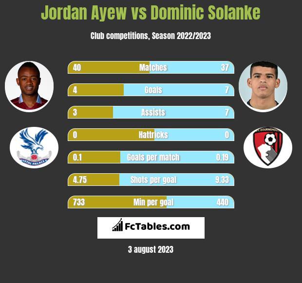 Jordan Ayew vs Dominic Solanke infographic