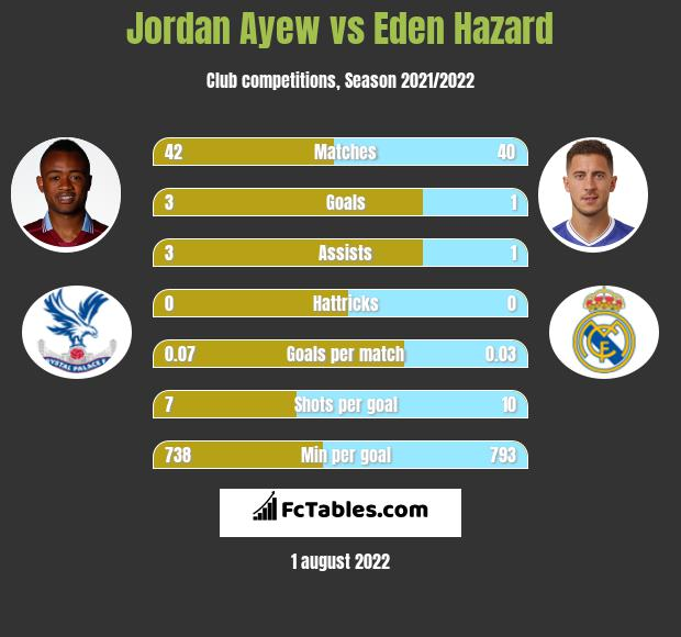 Jordan Ayew vs Eden Hazard h2h player stats