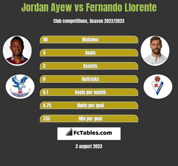 Jordan Ayew vs Fernando Llorente infographic