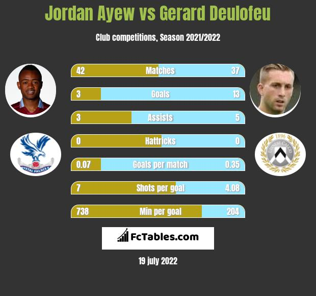 Jordan Ayew vs Gerard Deulofeu h2h player stats