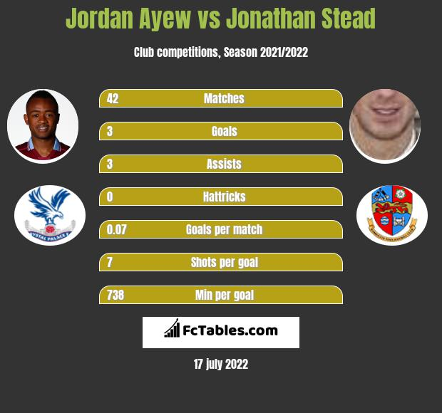 Jordan Ayew vs Jonathan Stead h2h player stats