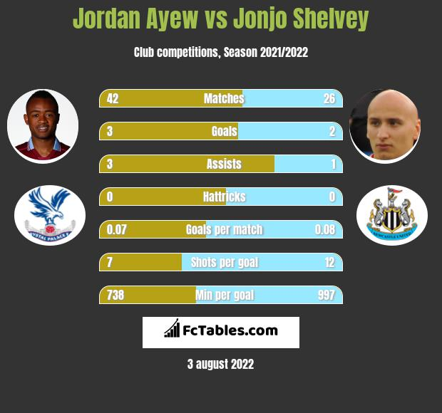Jordan Ayew vs Jonjo Shelvey h2h player stats