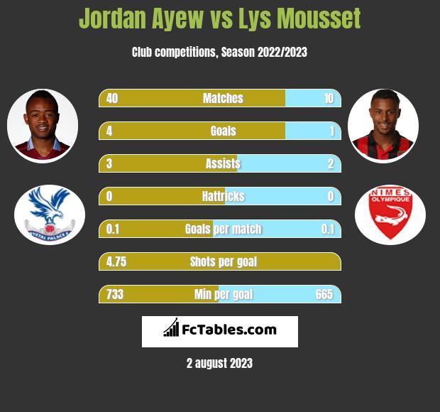 Jordan Ayew vs Lys Mousset h2h player stats