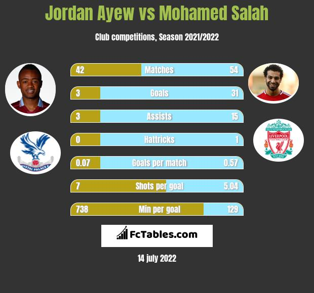 Jordan Ayew vs Mohamed Salah h2h player stats