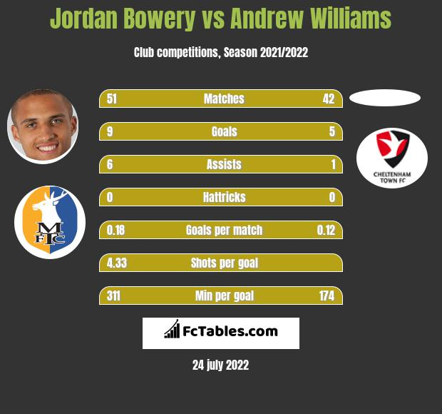 Jordan Bowery vs Andrew Williams h2h player stats