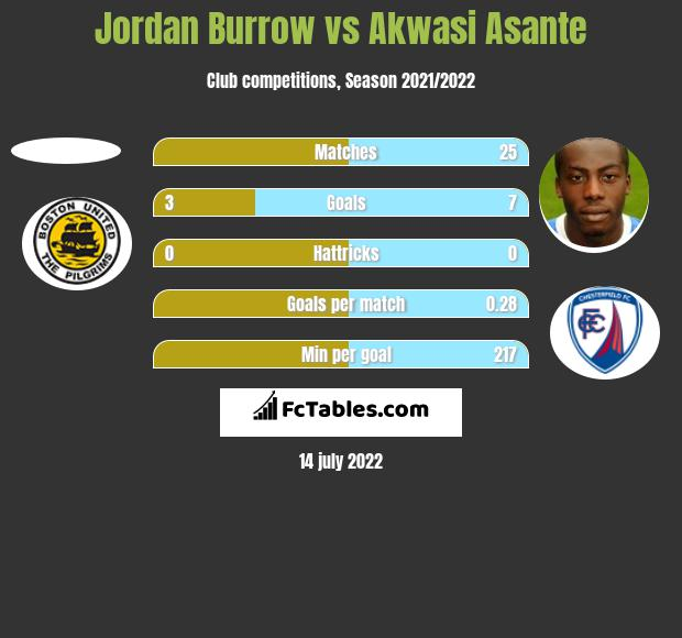 Jordan Burrow vs Akwasi Asante h2h player stats
