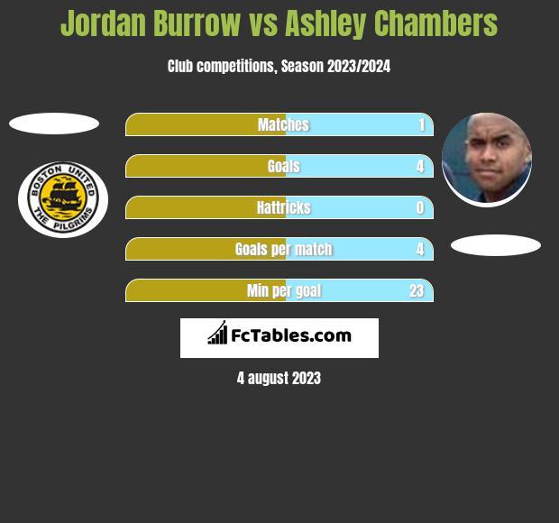 Jordan Burrow vs Ashley Chambers h2h player stats