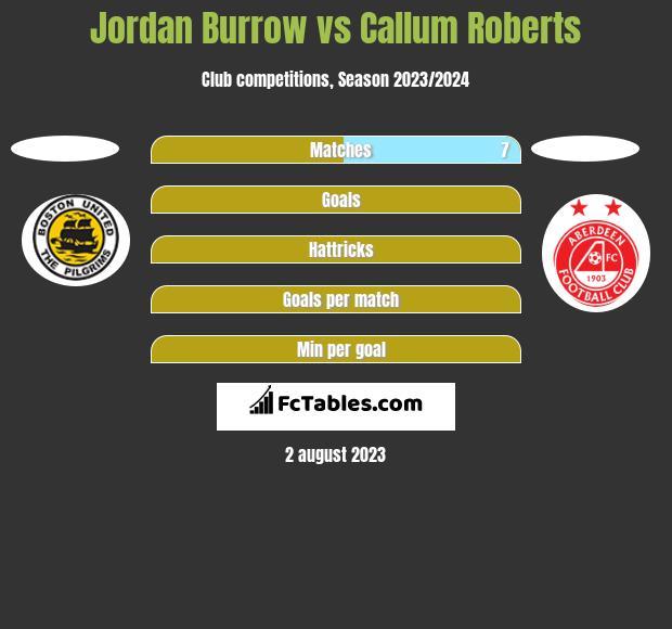 Jordan Burrow vs Callum Roberts h2h player stats