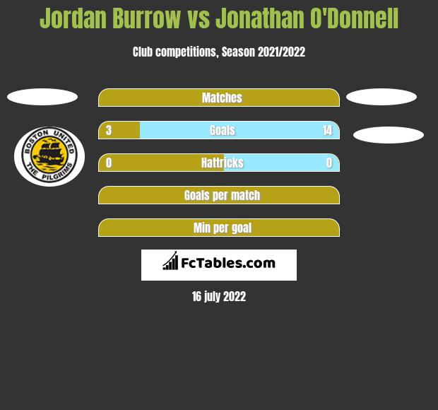 Jordan Burrow vs Jonathan O'Donnell h2h player stats
