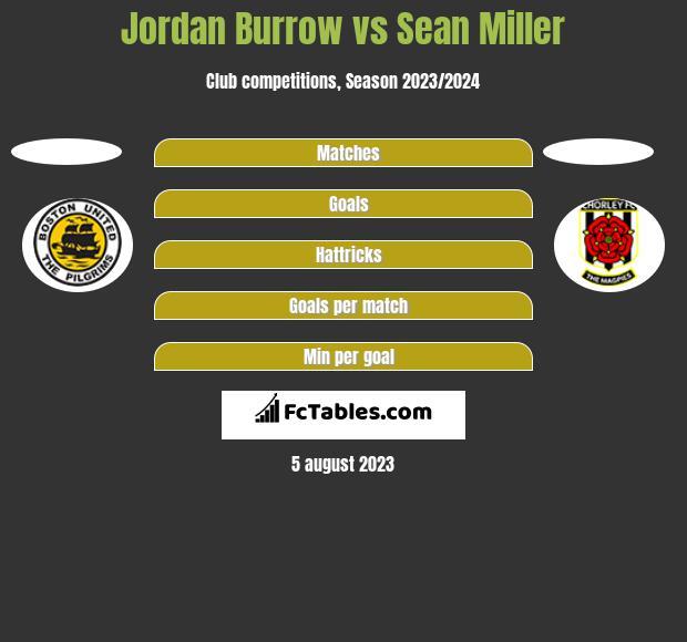 Jordan Burrow vs Sean Miller h2h player stats