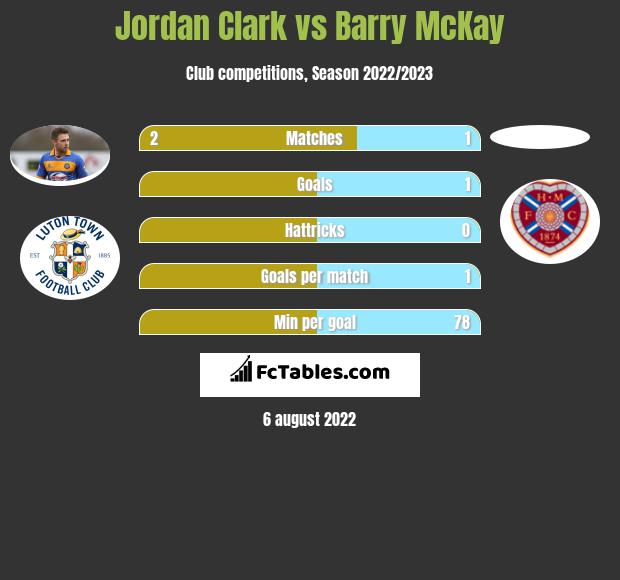 Jordan Clark vs Barry McKay infographic