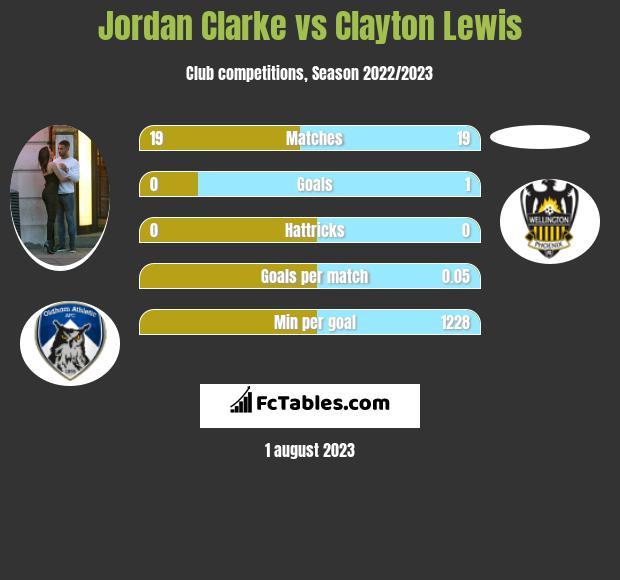 Jordan Clarke vs Clayton Lewis infographic