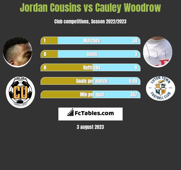 Jordan Cousins vs Cauley Woodrow infographic