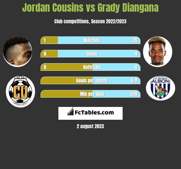 Jordan Cousins vs Grady Diangana infographic