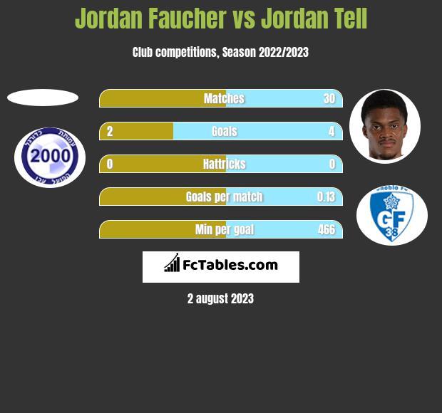 Jordan Faucher vs Jordan Tell h2h player stats