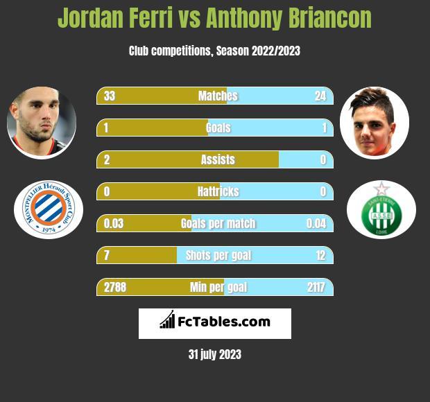 Jordan Ferri vs Anthony Briancon infographic
