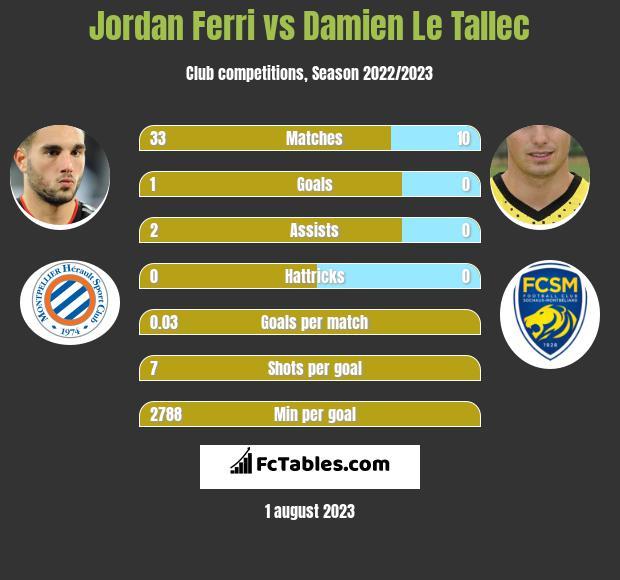 Jordan Ferri vs Damien Le Tallec infographic