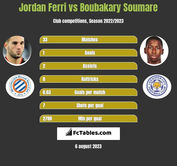 Jordan Ferri vs Boubakary Soumare infographic